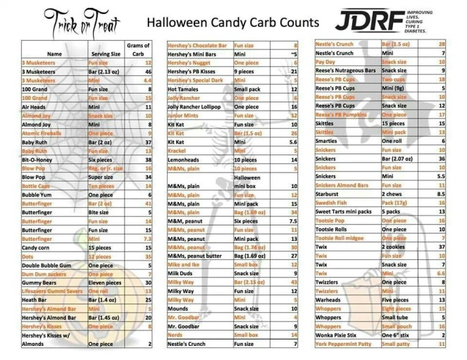 jdrf-candy-carb-counts