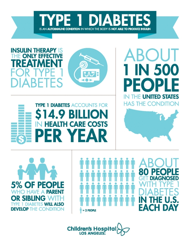 november-t1d-infographic