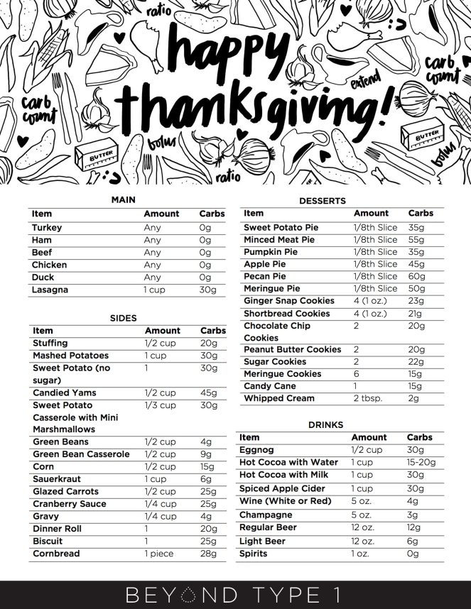 thanksgivingcarbsupdate