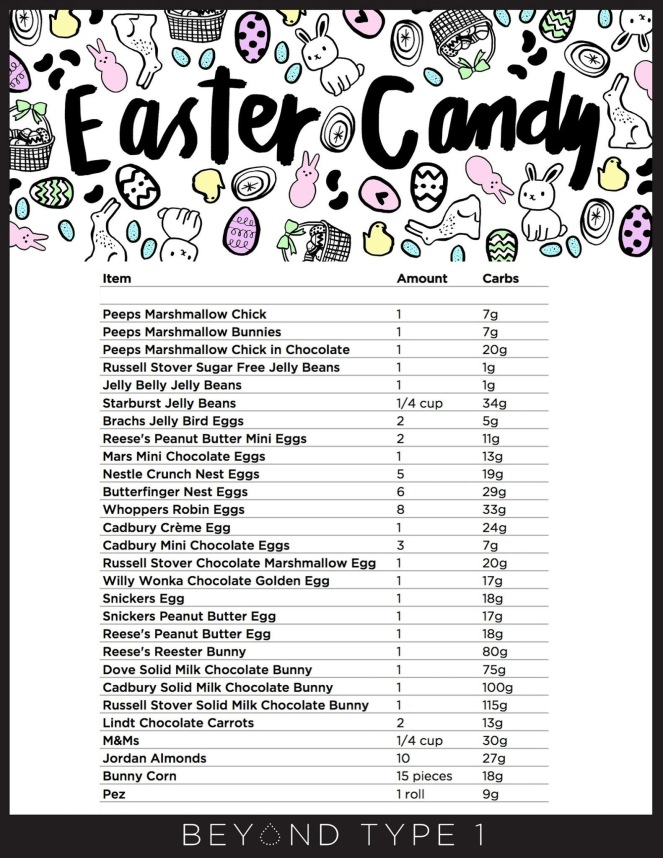 easter candy carb count chart